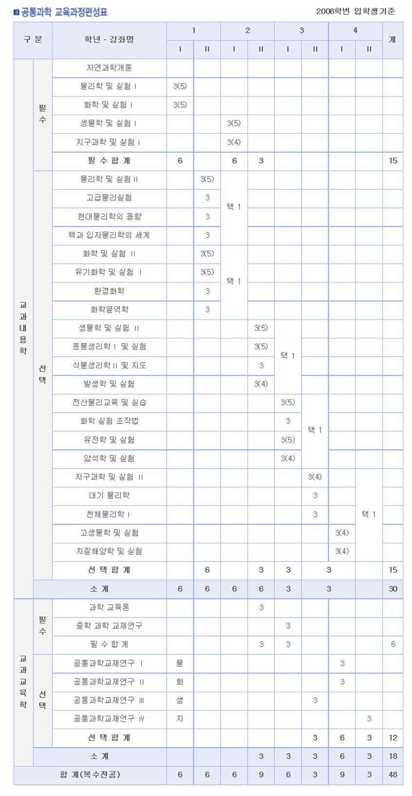2006-교과과정-공통.jpg