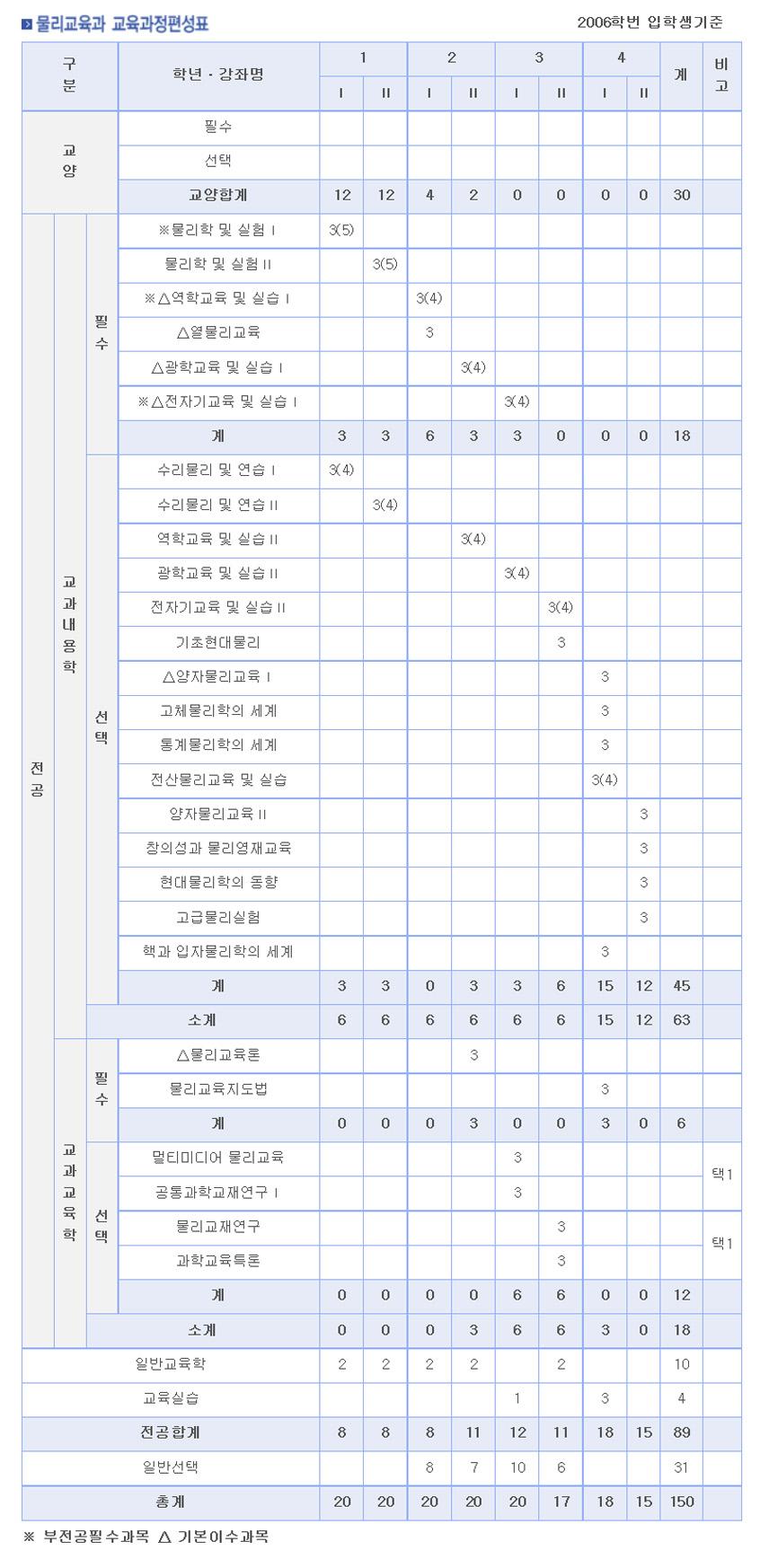 2006-교과과정.jpg